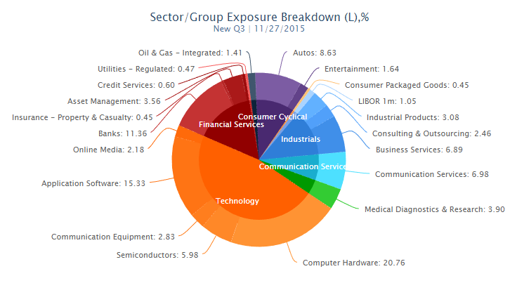 Sector/Group Portfolio Exposure