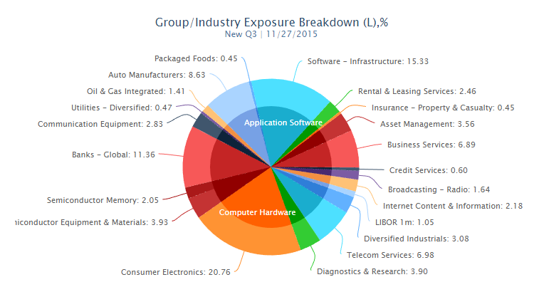 Group/Industry Portfolio Exposure